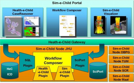 - Sim-e-Child a FP7 STREP